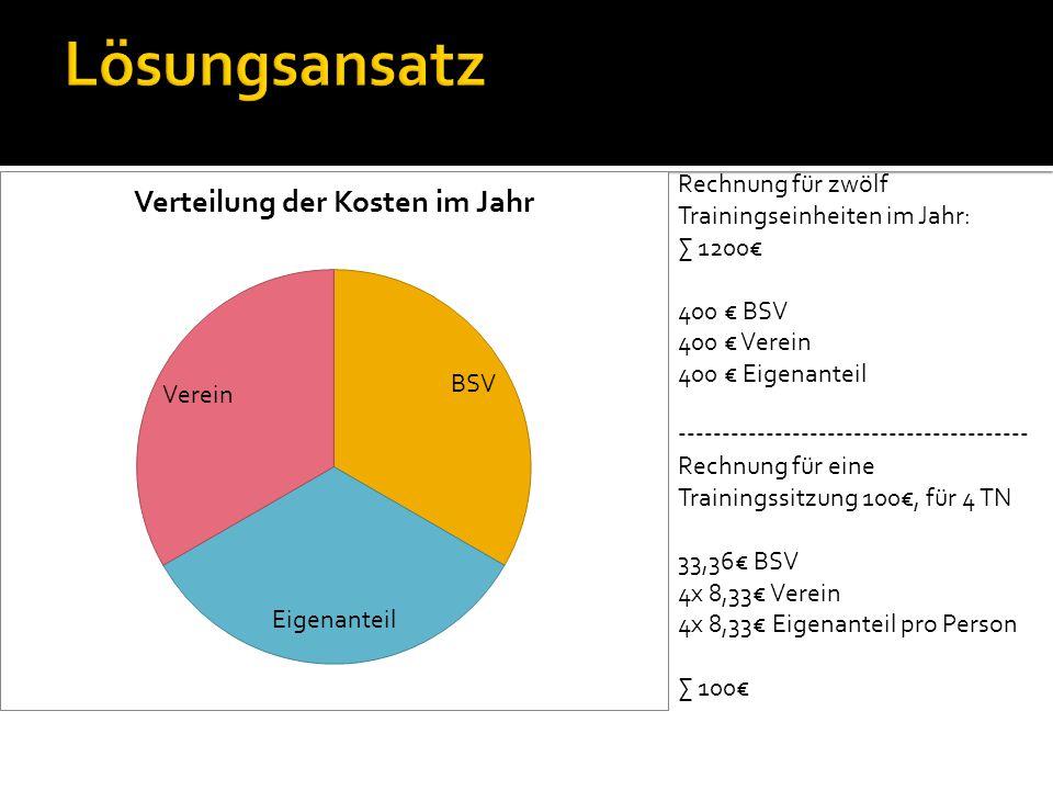 Rechnung für zwölf Trainingseinheiten im Jahr: ∑ 1200€ 400 € BSV 400 € Verein 400 € Eigenanteil ---------------------------------------- Rechnung für eine Trainingssitzung 100€, für 4 TN 33,36€ BSV 4x 8,33€ Verein 4x 8,33€ Eigenanteil pro Person ∑ 100€