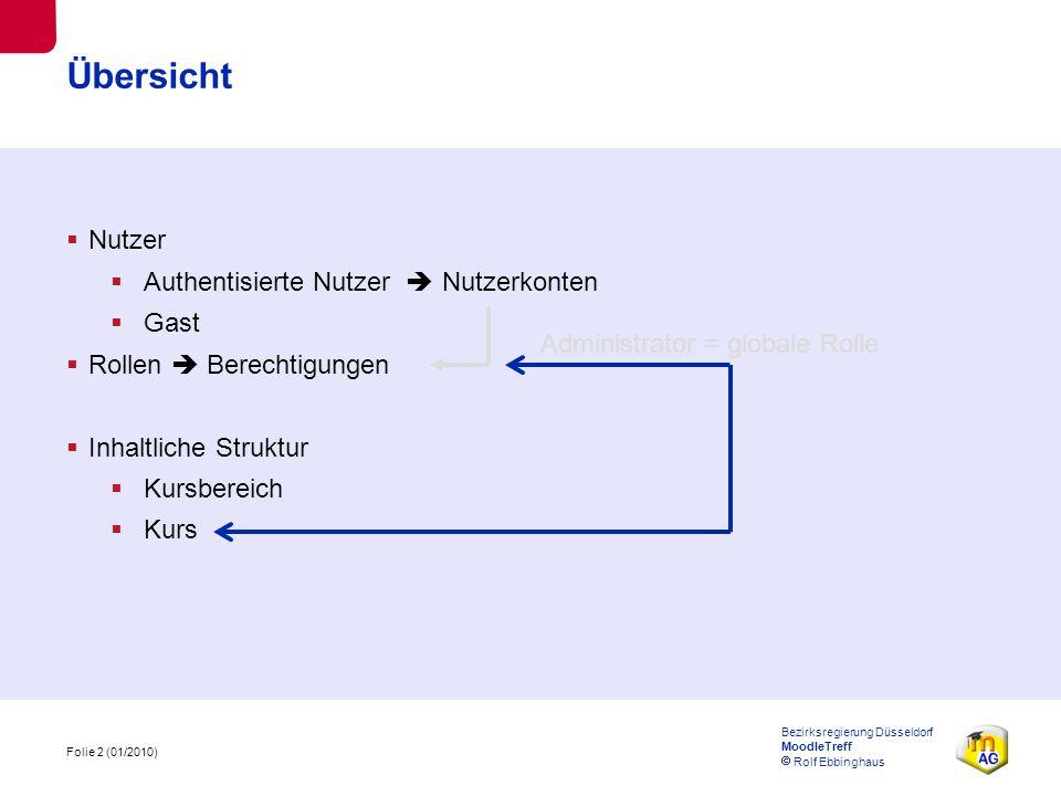 Folie 3 (01/2010) Bezirksregierung Düsseldorf MoodleTreff  Rolf Ebbinghaus Zusammenhang benötigt erhält Berechtigungen Nutzerkonten Nutzer Gast Rollen Berechtigungen Lesen in ungeschützten Bereichen muss Rollen zugeordnet werden