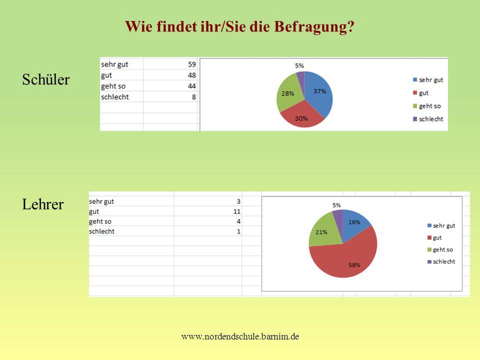 www.nordendschule.barnim.de Wie findet ihr/Sie die Befragung? Schüler Lehrer