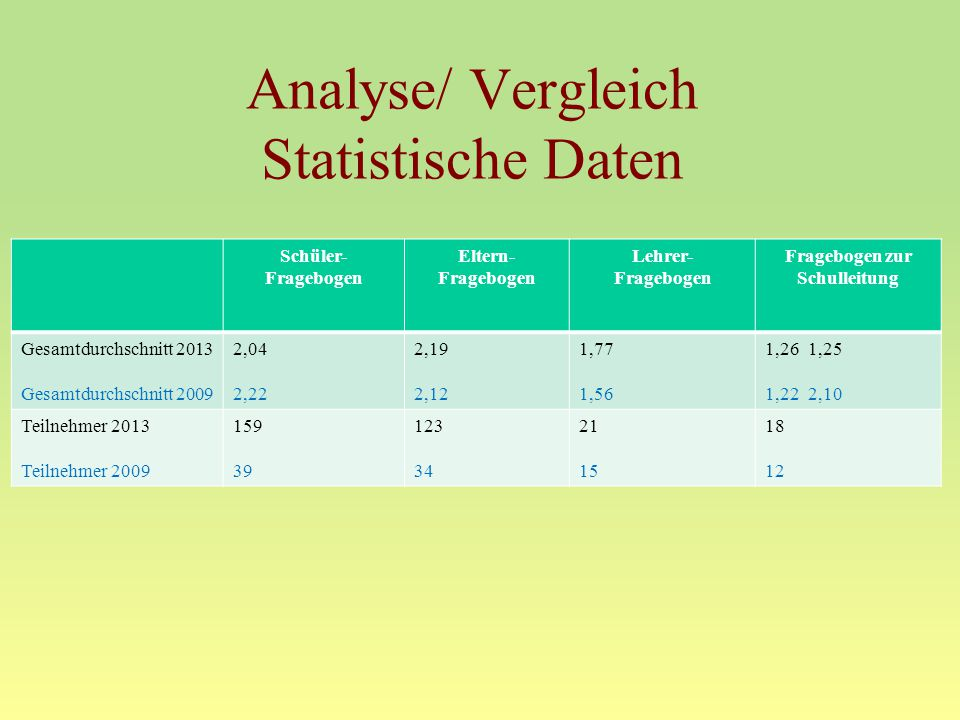 Analyse/ Vergleich Statistische Daten Schüler- Fragebogen Eltern- Fragebogen Lehrer- Fragebogen Fragebogen zur Schulleitung Gesamtdurchschnitt 2013 Ge