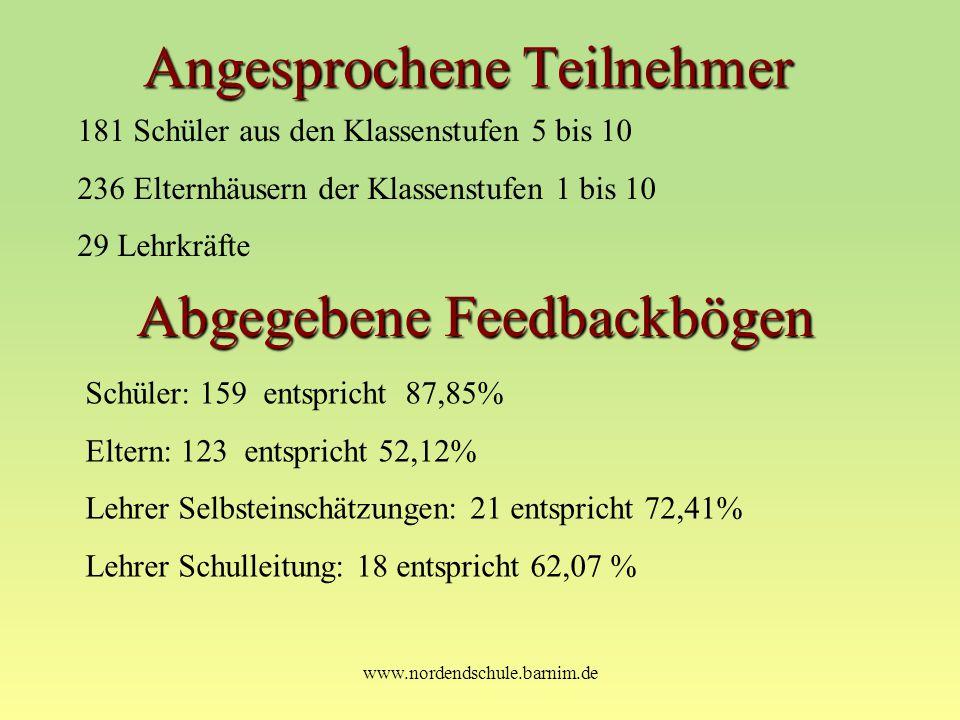 www.nordendschule.barnim.de Angesprochene Teilnehmer 181 Schüler aus den Klassenstufen 5 bis 10 236 Elternhäusern der Klassenstufen 1 bis 10 29 Lehrkr