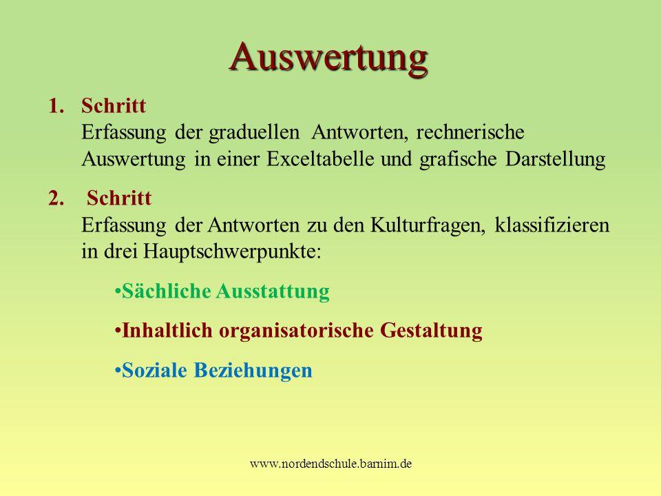 www.nordendschule.barnim.de Auswertung 1.Schritt Erfassung der graduellen Antworten, rechnerische Auswertung in einer Exceltabelle und grafische Darst