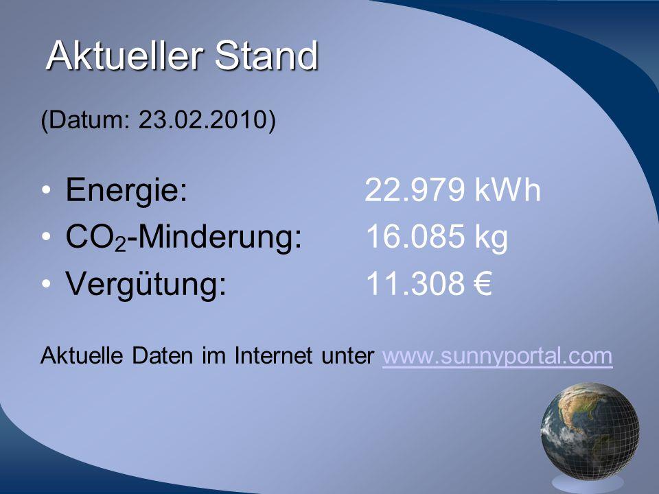 Aktueller Stand (Datum: 23.02.2010) Energie:22.979 kWh CO 2 -Minderung:16.085 kg Vergütung:11.308 € Aktuelle Daten im Internet unter www.sunnyportal.c