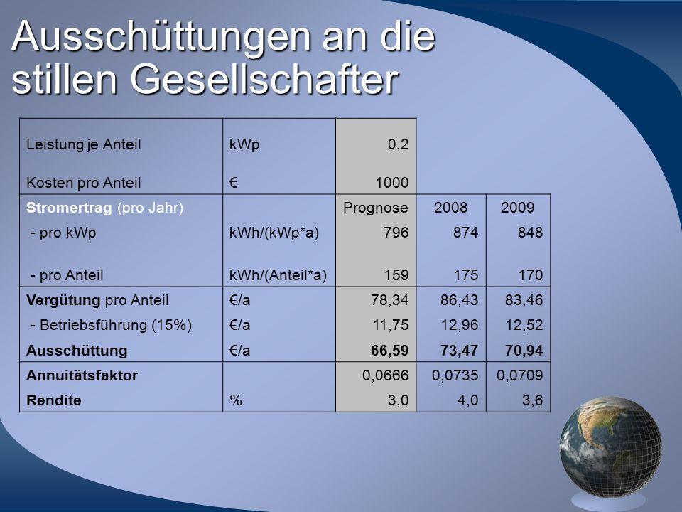 Ausschüttungen an die stillen Gesellschafter Leistung je AnteilkWp0,2 Kosten pro Anteil€1000 Stromertrag (pro Jahr) Prognose20082009 - pro kWpkWh/(kWp