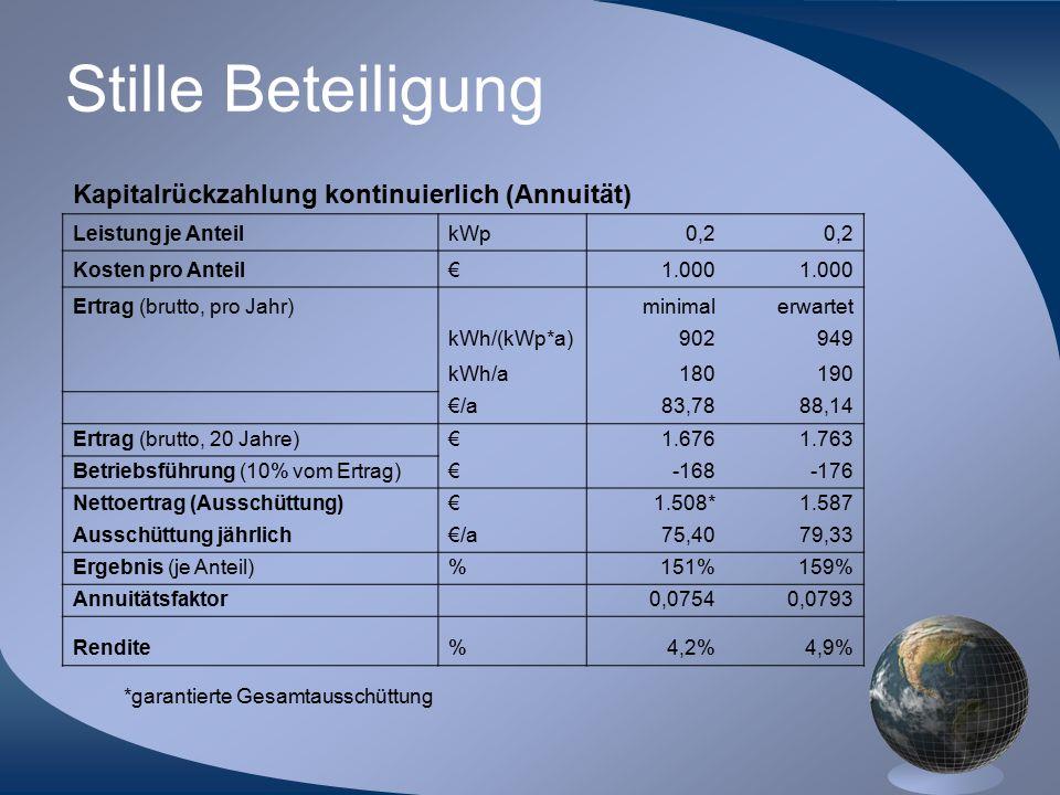 Stille Beteiligung *garantierte Gesamtausschüttung Kapitalrückzahlung kontinuierlich (Annuität) Leistung je AnteilkWp0,2 Kosten pro Anteil€1.000 Ertra