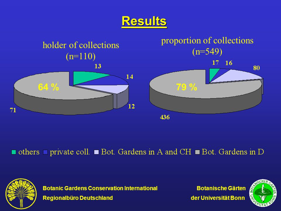 Results holder of collections (n=110) proportion of collections (n=549) 64 %79 % Botanic Gardens Conservation International Botanische Gärten Regional