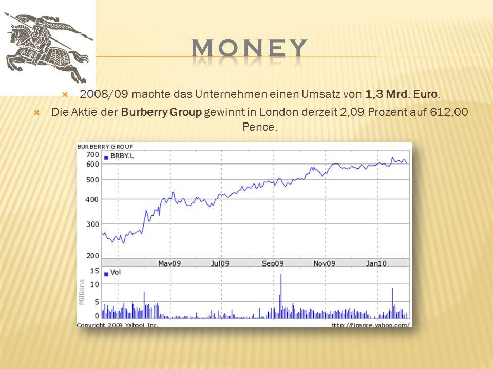  2008/09 machte das Unternehmen einen Umsatz von 1,3 Mrd. Euro.  Die Aktie der Burberry Group gewinnt in London derzeit 2,09 Prozent auf 612,00 Penc
