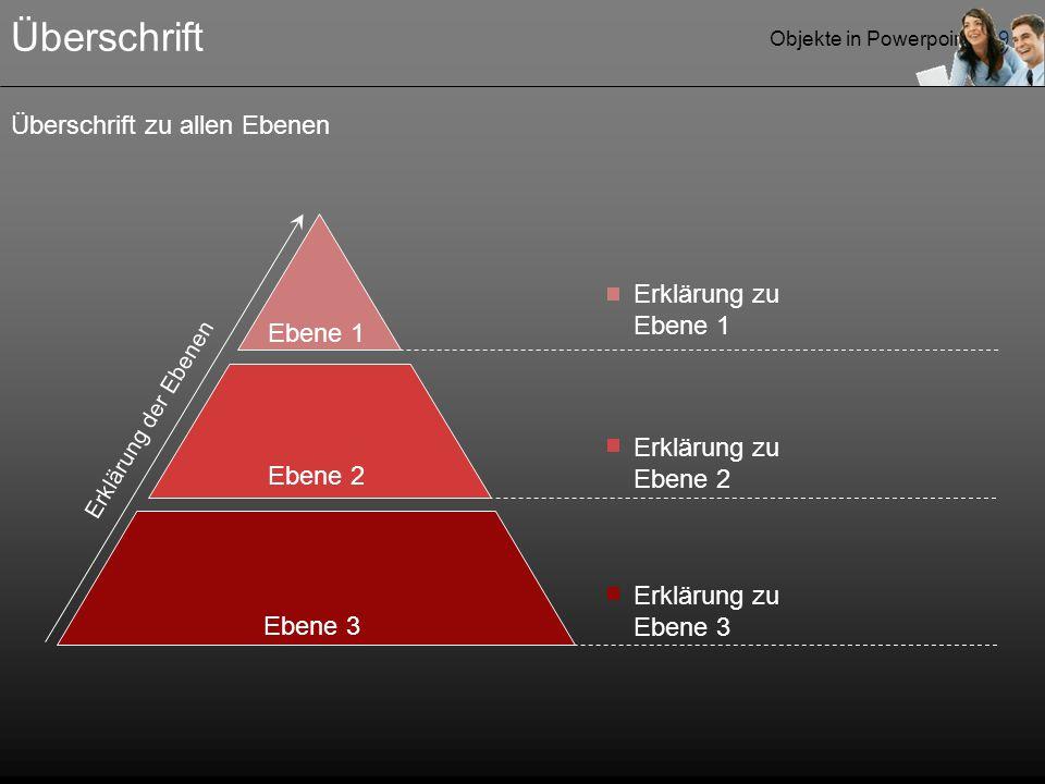 Objekte in Powerpoint - 19 Überschrift Ebene 3 Ebene 2 Ebene 1 Erklärung zu Ebene 1 Erklärung zu Ebene 2 Erklärung zu Ebene 3 Erklärung der Ebenen Überschrift zu allen Ebenen