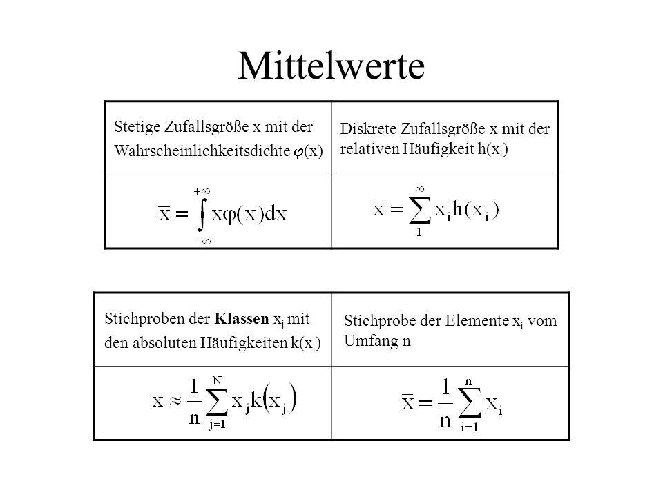 Mittelwerte Stetige Zufallsgröße x mit der Wahrscheinlichkeitsdichte  (x) Diskrete Zufallsgröße x mit der relativen Häufigkeit h(x i ) Stichproben der Klassen x j mit den absoluten Häufigkeiten k(x j ) Stichprobe der Elemente x i vom Umfang n
