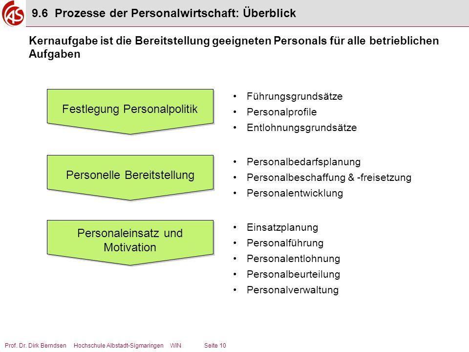 Prof. Dr. Dirk Berndsen Hochschule Albstadt-Sigmaringen WIN Seite 10 Festlegung Personalpolitik Personelle Bereitstellung Personaleinsatz und Motivati