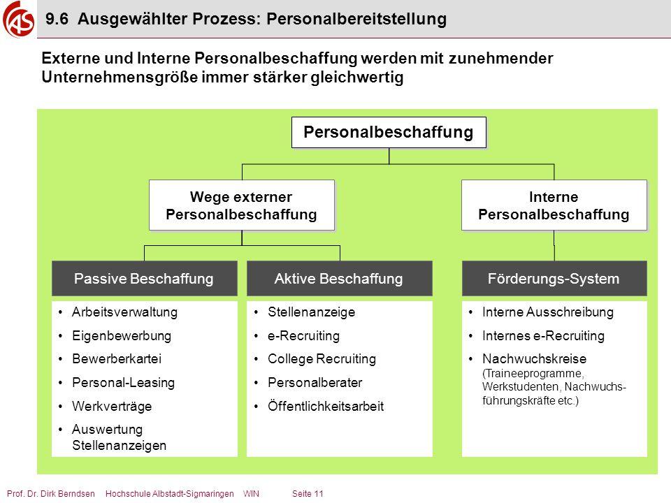 Prof. Dr. Dirk Berndsen Hochschule Albstadt-Sigmaringen WIN Seite 11 Aktive Beschaffung Stellenanzeige e-Recruiting College Recruiting Personalberater