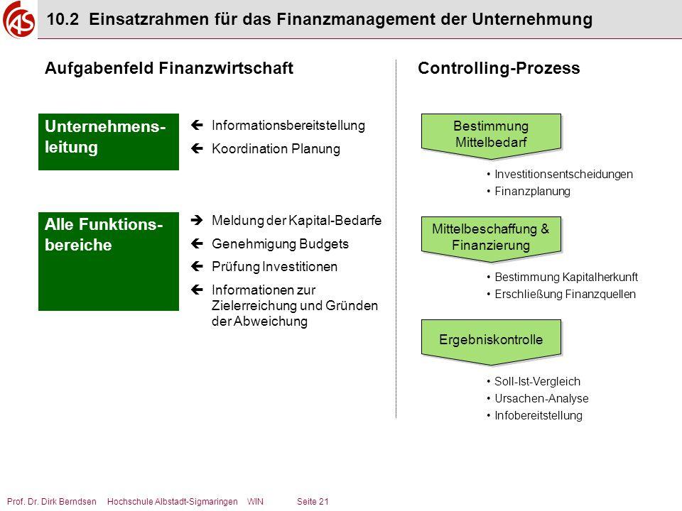 Prof. Dr. Dirk Berndsen Hochschule Albstadt-Sigmaringen WIN Seite 21 10.2 Einsatzrahmen für das Finanzmanagement der Unternehmung Aufgabenfeld Finanzw
