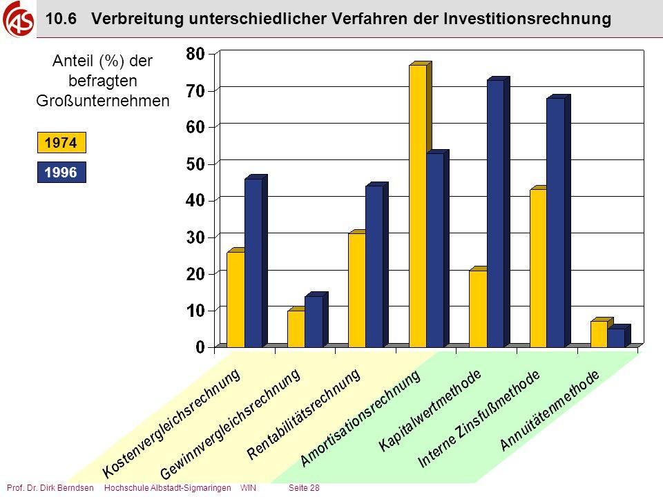 Prof. Dr. Dirk Berndsen Hochschule Albstadt-Sigmaringen WIN Seite 28 10.6 Verbreitung unterschiedlicher Verfahren der Investitionsrechnung Anteil (%)