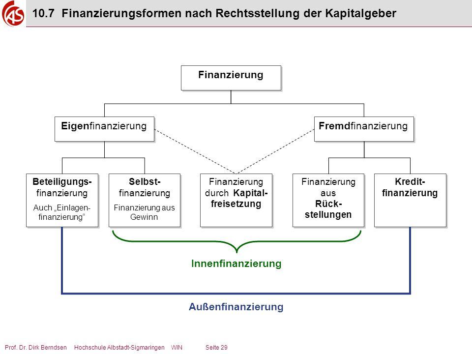 Prof. Dr. Dirk Berndsen Hochschule Albstadt-Sigmaringen WIN Seite 29 10.7 Finanzierungsformen nach Rechtsstellung der Kapitalgeber Finanzierung Eigenf
