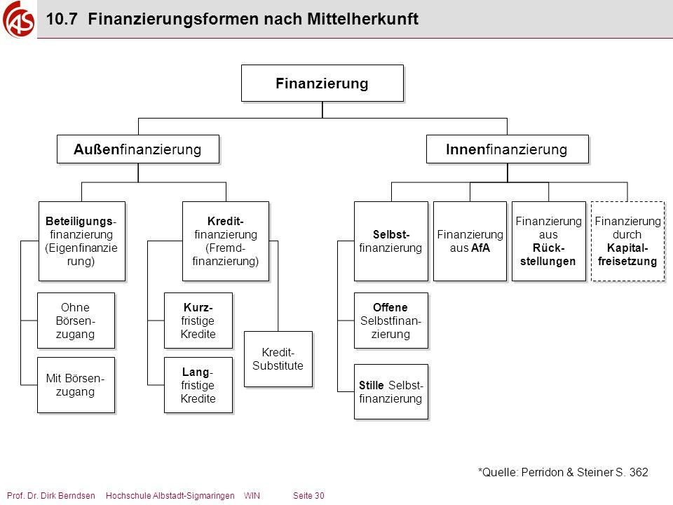 Prof. Dr. Dirk Berndsen Hochschule Albstadt-Sigmaringen WIN Seite 30 10.7 Finanzierungsformen nach Mittelherkunft *Quelle: Perridon & Steiner S. 362 F