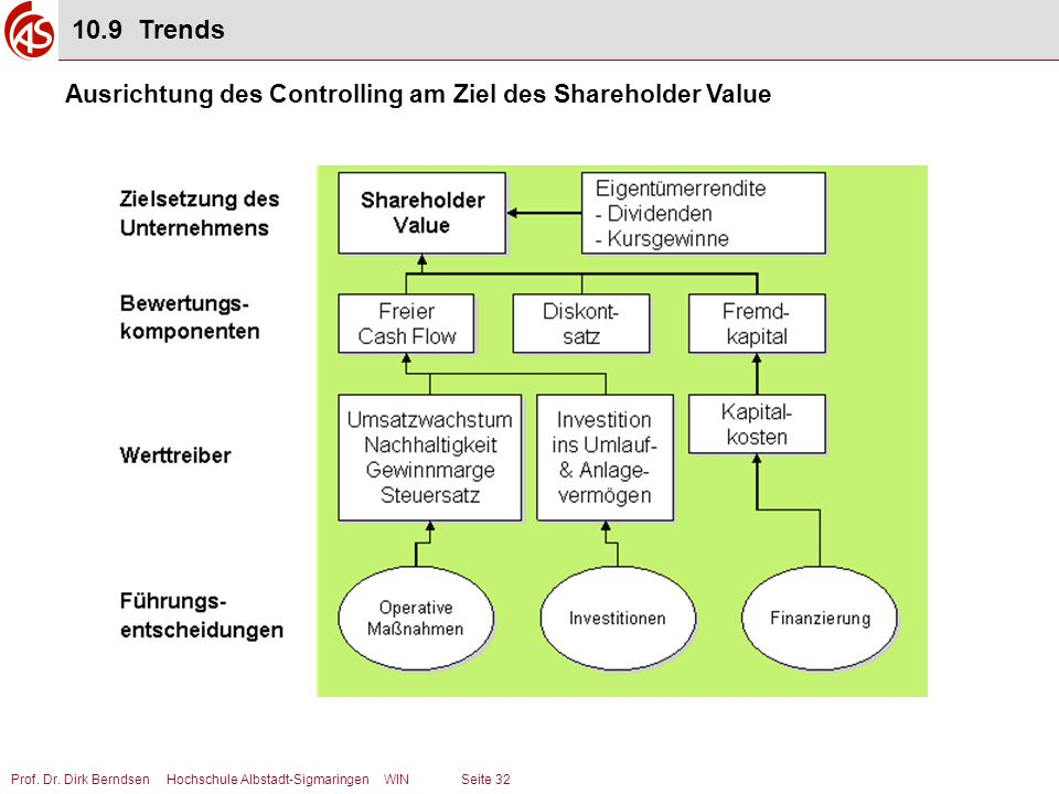 Prof. Dr. Dirk Berndsen Hochschule Albstadt-Sigmaringen WIN Seite 32 Ausrichtung des Controlling am Ziel des Shareholder Value 10.9 Trends