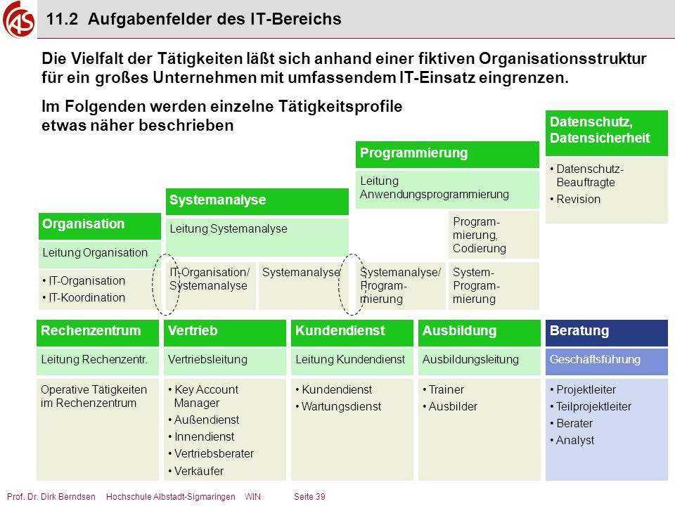 Prof. Dr. Dirk Berndsen Hochschule Albstadt-Sigmaringen WIN Seite 39 11.2 Aufgabenfelder des IT-Bereichs RechenzentrumVertriebAusbildungKundendienst L