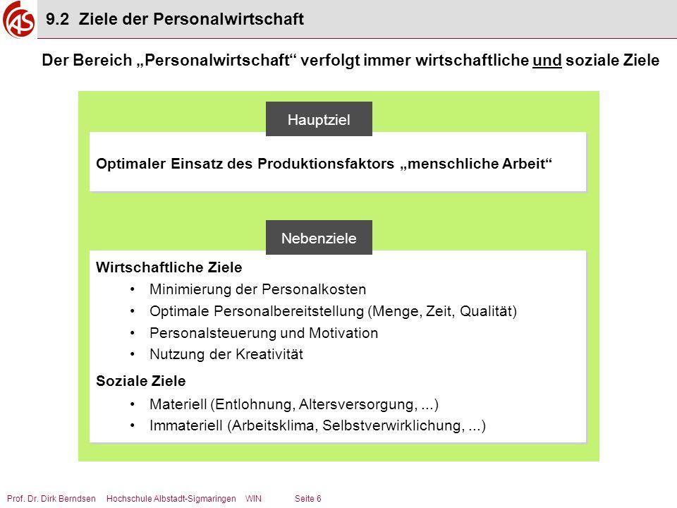 """Prof. Dr. Dirk Berndsen Hochschule Albstadt-Sigmaringen WIN Seite 6 Optimaler Einsatz des Produktionsfaktors """"menschliche Arbeit"""" Hauptziel Wirtschaft"""