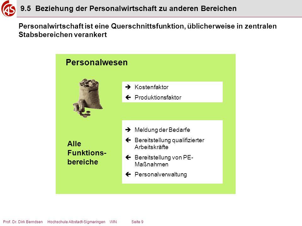 Prof. Dr. Dirk Berndsen Hochschule Albstadt-Sigmaringen WIN Seite 9  Kostenfaktor  Produktionsfaktor Alle Funktions- bereiche  Meldung der Bedarfe