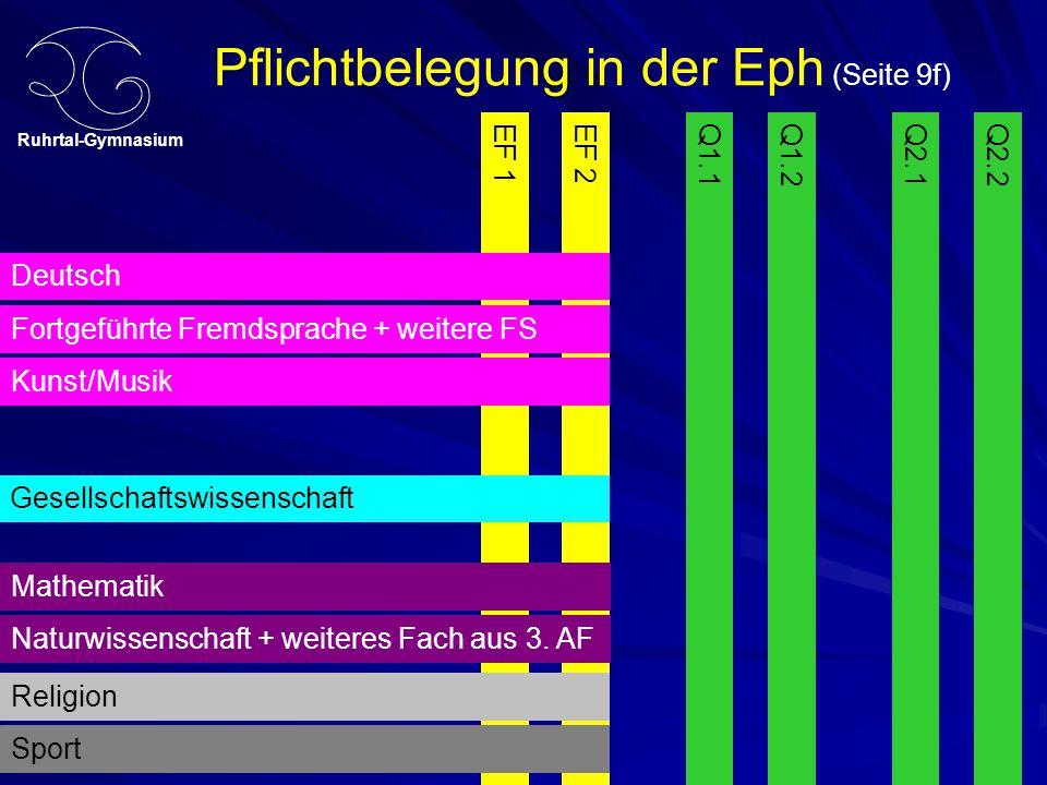 Ruhrtal-Gymnasium Pflichtbelegung in der Eph (Seite 9f) EF 1Q1.1Q1.2EF 2Q2.1Q2.2 Deutsch Fortgeführte Fremdsprache + weitere FS Kunst/Musik Gesellschaftswissenschaft Mathematik Naturwissenschaft + weiteres Fach aus 3.