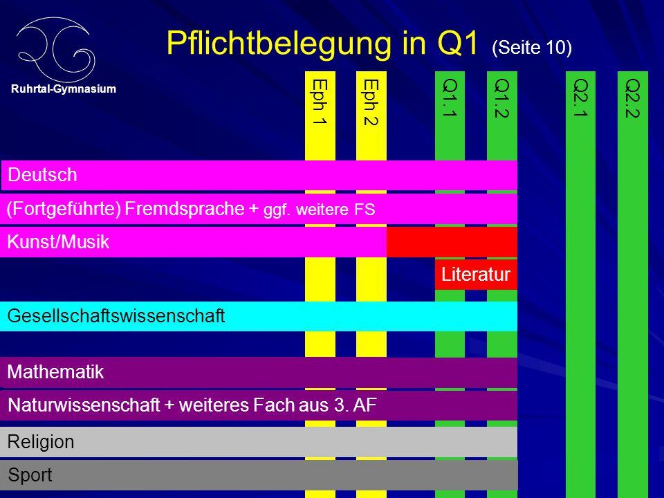 Ruhrtal-Gymnasium Pflichtbelegung in Q1 (Seite 10) Fortgeführte Fremdsprache + weitere FS Kunst/Musik Eph 1Q1.1Q1.2Eph 2 Deutsch Q2.1 Fremdsprache + w