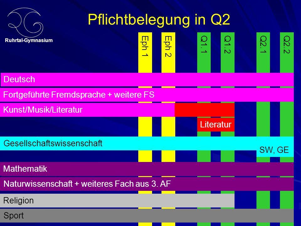 Ruhrtal-Gymnasium Eph 2Q2.1Q2.2Eph 1Q1.1Q1.2 Pflichtbelegung in Q2 Kunst/Musik/Literatur Gesellschaftswissenschaft Deutsch Fremdsprache + weitere FS D