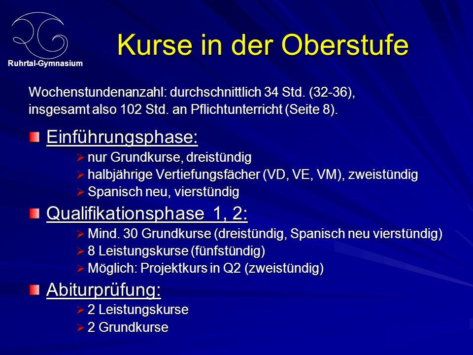 Ruhrtal-Gymnasium Kurse in der Oberstufe Wochenstundenanzahl: durchschnittlich 34 Std. (32-36), insgesamt also 102 Std. an Pflichtunterricht (Seite 8)