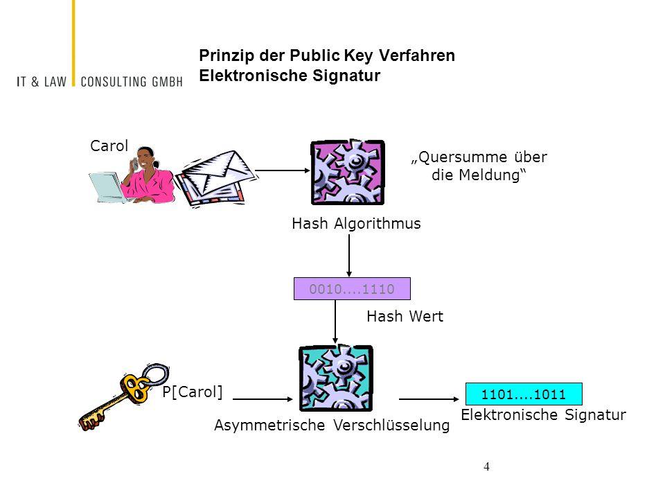 4 Prinzip der Public Key Verfahren Elektronische Signatur P[Carol] 1101....1011 Elektronische Signatur Carol Asymmetrische Verschlüsselung Hash Algori