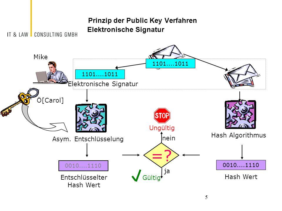 5 Prinzip der Public Key Verfahren Elektronische Signatur Mike Ö[Carol] 0010....1110 Entschlüsselter Hash Wert 0010....1110 Hash Wert Asym. Entschlüss