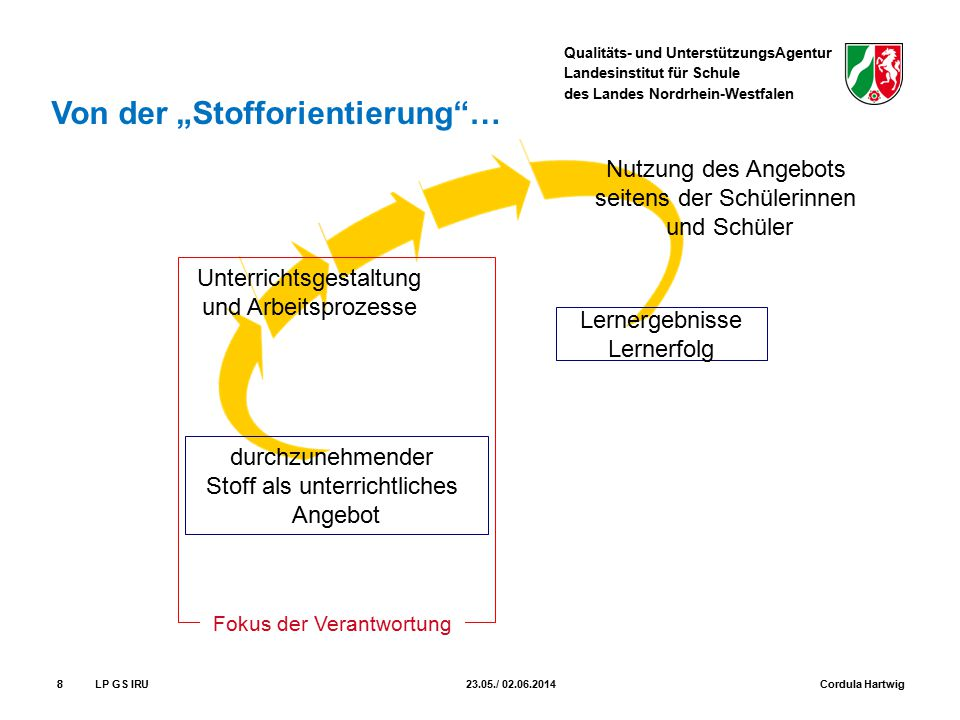 Qualitäts- und UnterstützungsAgentur Landesinstitut für Schule des Landes Nordrhein-Westfalen 88 durchzunehmender Stoff als unterrichtliches Angebot U