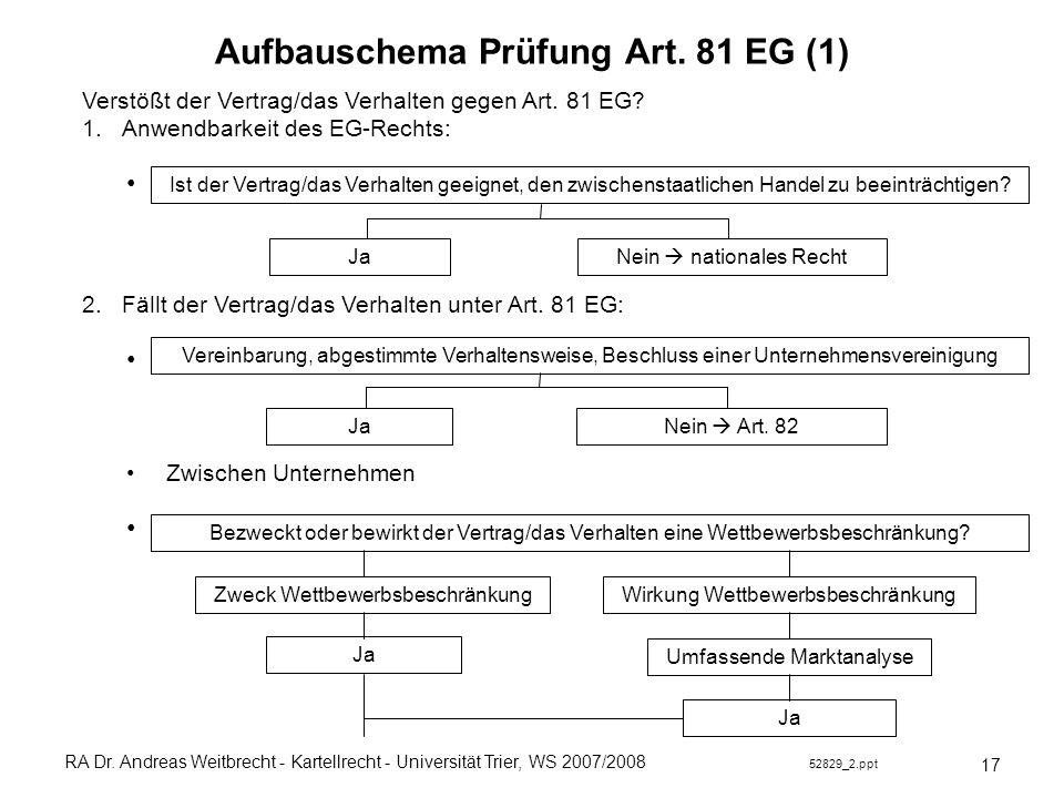 RA Dr. Andreas Weitbrecht - Kartellrecht - Universität Trier, WS 2007/2008 52829_2.ppt Aufbauschema Prüfung Art. 81 EG (1) Verstößt der Vertrag/das Ve