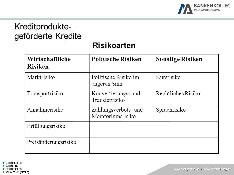 www.richtigerkurs. at www.richtigerkurs. at - www.bankenkolleg.at Kreditprodukte- geförderte Kredite Risikoarten Preisänderungsrisiko Erfüllungsrisiko