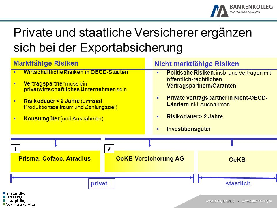 www.richtigerkurs. at www.richtigerkurs. at - www.bankenkolleg.at  Wirtschaftliche Risiken in OECD-Staaten  Vertragspartner muss ein privatwirtschaf