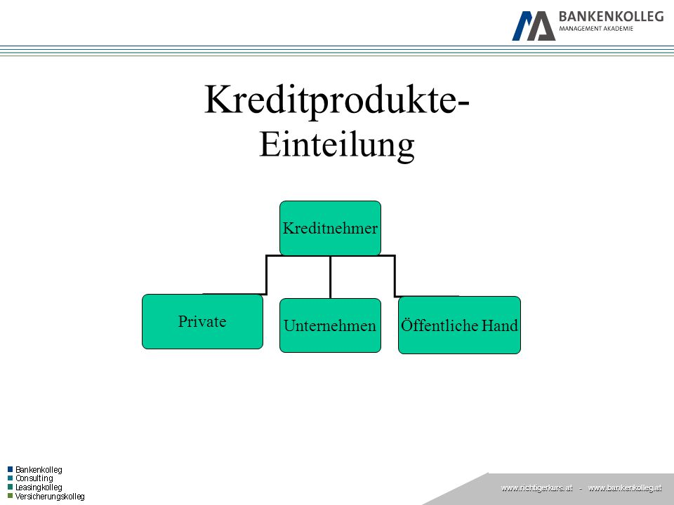 www.richtigerkurs. at www.richtigerkurs. at - www.bankenkolleg.at Kreditprodukte- Einteilung Kreditnehmer Private Unternehmen Öffentliche Hand