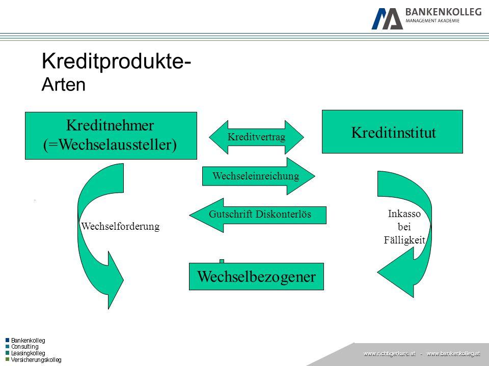 www.richtigerkurs. at www.richtigerkurs. at - www.bankenkolleg.at Kreditprodukte- Arten Kreditnehmer (=Wechselaussteller) Wechseleinreichung Kreditins