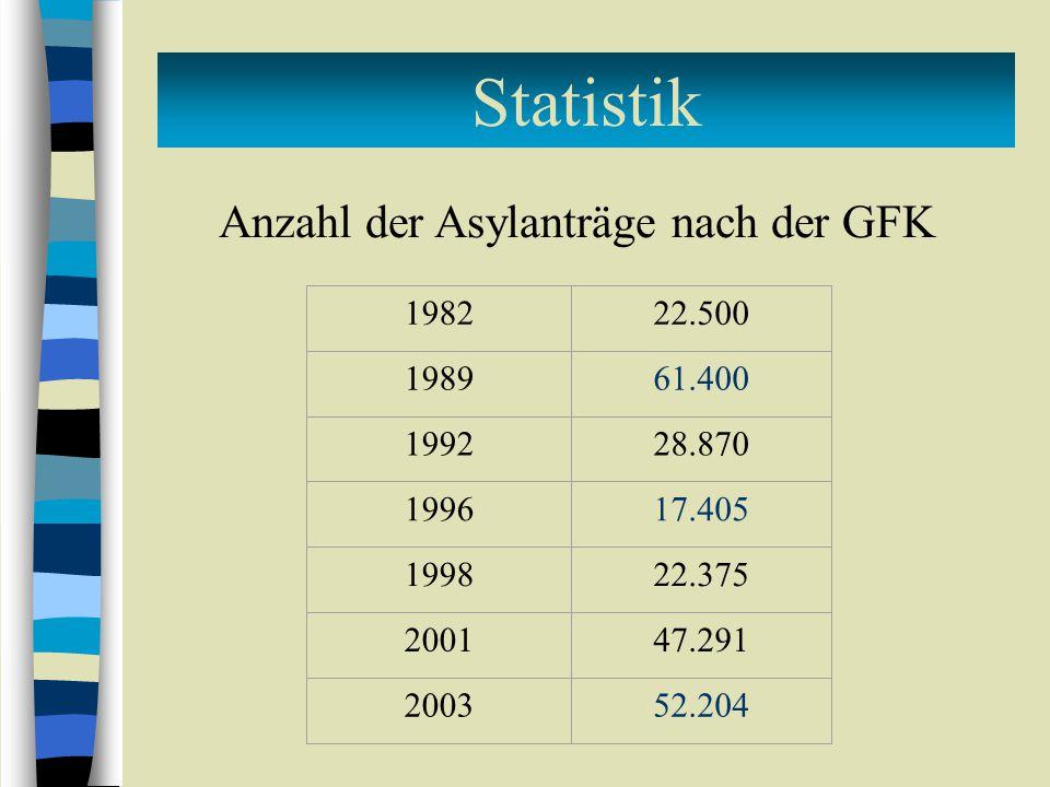 198222.500 198961.400 199228.870 199617.405 199822.375 200147.291 200352.204 Anzahl der Asylanträge nach der GFK Statistik
