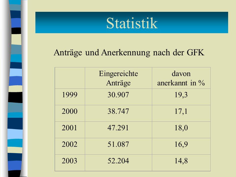 Anträge und Anerkennung nach der GFK Eingereichte Anträge davon anerkannt in % 199930.90719,3 200038.74717,1 200147.29118,0 200251.08716,9 200352.2041