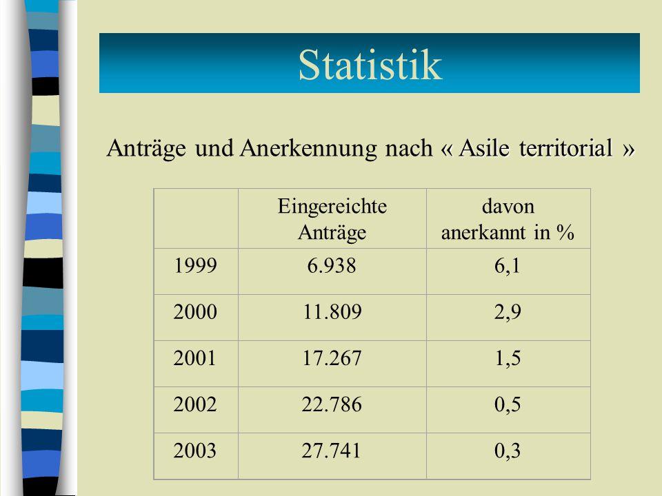 Statistik Eingereichte Anträge davon anerkannt in % 19996.9386,1 200011.8092,9 200117.2671,5 200222.7860,5 200327.7410,3 « Asile territorial » Anträge