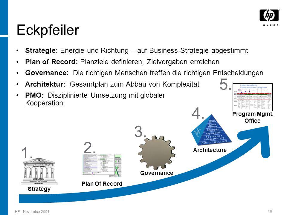 HP November 2004 10 Strategie: Energie und Richtung – auf Business-Strategie abgestimmt Plan of Record: Planziele definieren, Zielvorgaben erreichen G