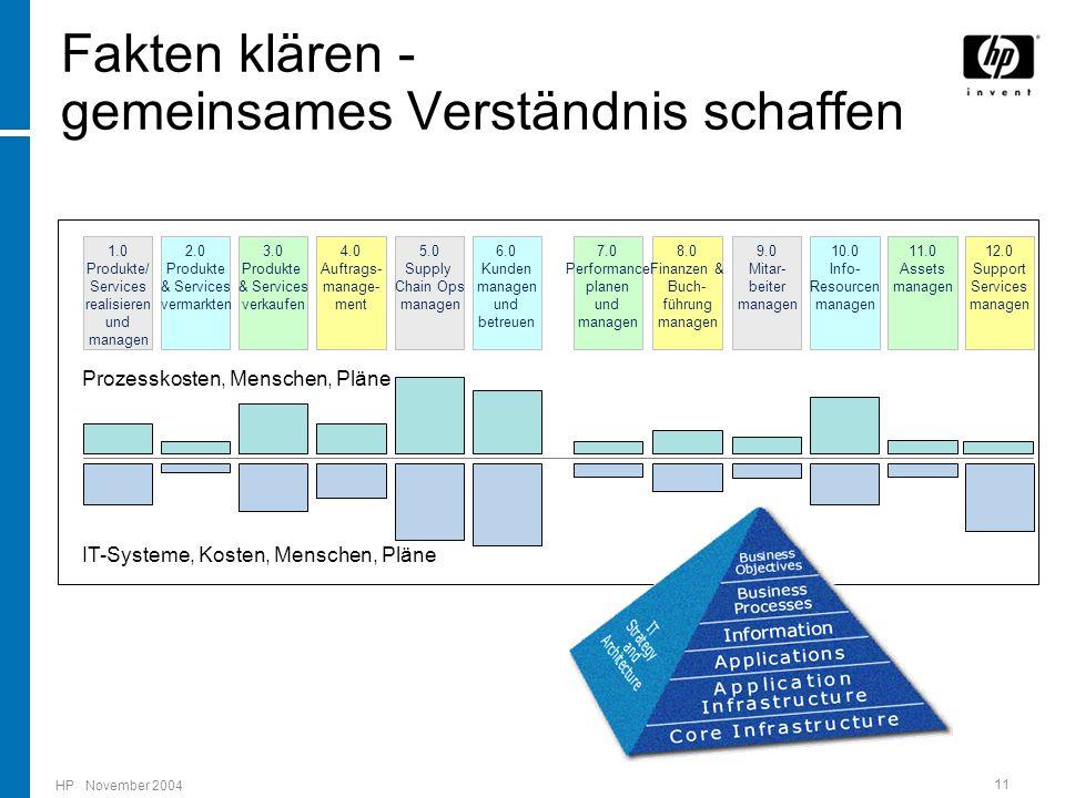 HP November 2004 11 Fakten klären - gemeinsames Verständnis schaffen 7.0 Performance planen und managen 1.0 Produkte/ Services realisieren und managen 2.0 Produkte & Services vermarkten 3.0 Produkte & Services verkaufen 4.0 Auftrags- manage- ment 5.0 Supply Chain Ops managen 6.0 Kunden managen und betreuen 12.0 Support Services managen 8.0 Finanzen & Buch- führung managen 9.0 Mitar- beiter managen 10.0 Info- Resourcen managen 11.0 Assets managen Prozesskosten, Menschen, Pläne IT-Systeme, Kosten, Menschen, Pläne