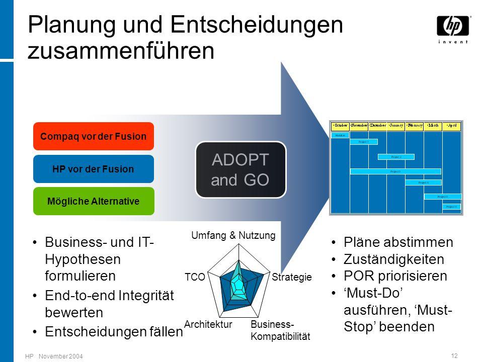 HP November 2004 12 Compaq vor der Fusion HP vor der Fusion Business- und IT- Hypothesen formulieren End-to-end Integrität bewerten Entscheidungen fällen Mögliche Alternative Pläne abstimmen Zuständigkeiten POR priorisieren 'Must-Do' ausführen, 'Must- Stop' beenden Umfang & Nutzung Strategie Business- Kompatibilität Architektur TCO Planung und Entscheidungen zusammenführen ADOPT and GO