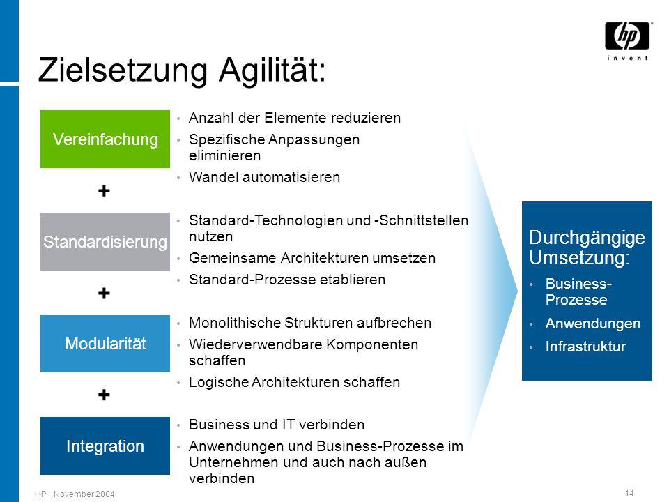 HP November 2004 14 Integration Vereinfachung Standardisierung Modularität + + + Durchgängige Umsetzung: Business- Prozesse Anwendungen Infrastruktur