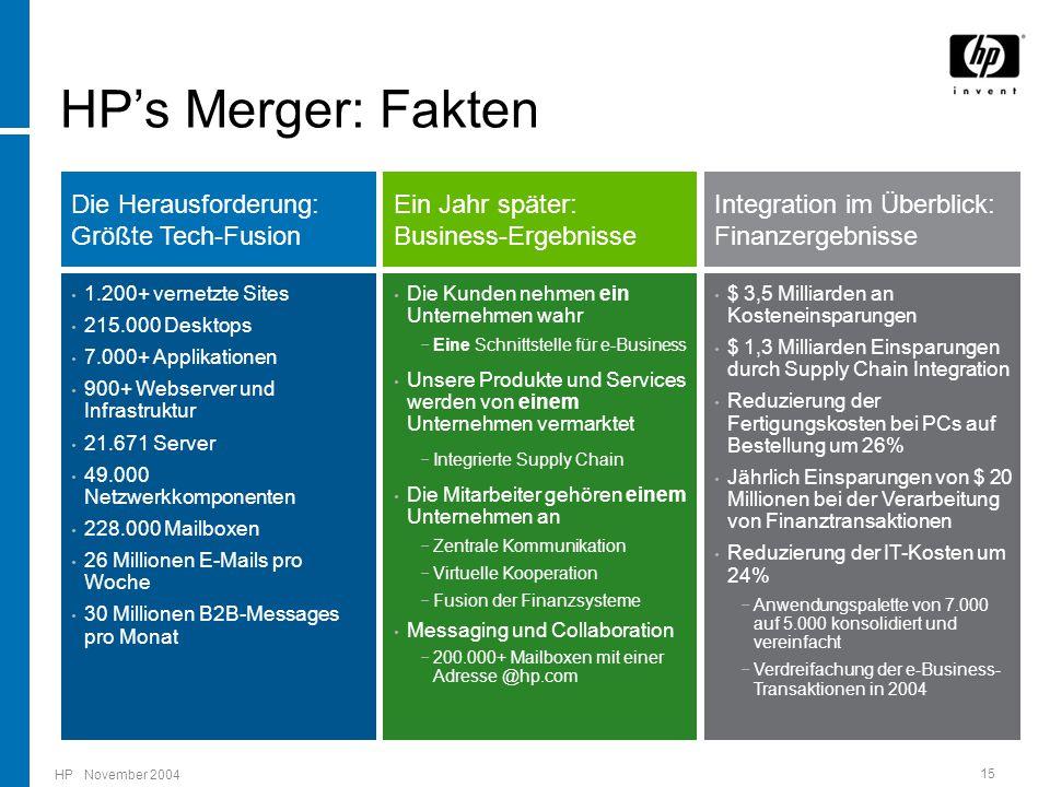 HP November 2004 15 Die Herausforderung: Größte Tech-Fusion Ein Jahr später: Business-Ergebnisse Integration im Überblick: Finanzergebnisse Die Kunden