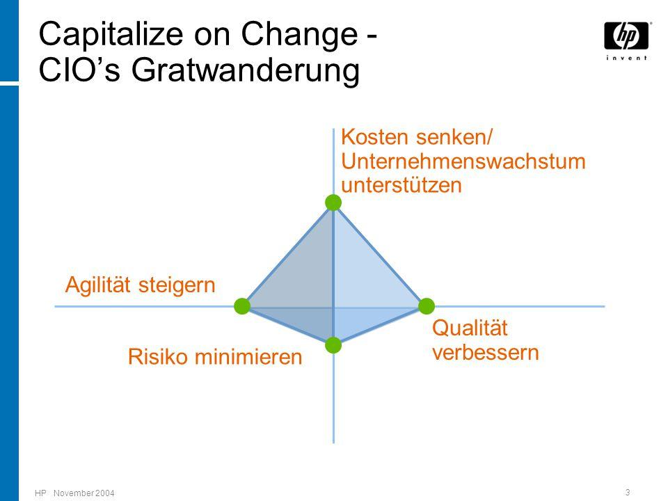HP November 2004 3 Agilität steigern Qualität verbessern Risiko minimieren Kosten senken/ Unternehmenswachstum unterstützen Capitalize on Change - CIO's Gratwanderung