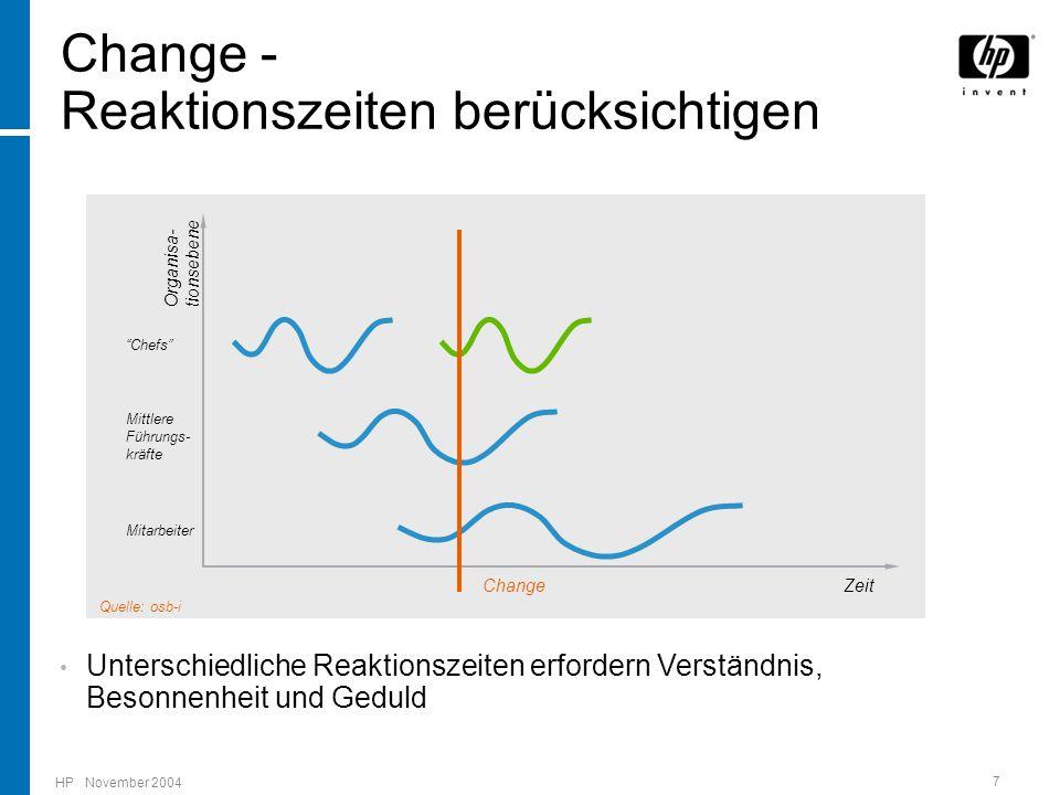 HP November 2004 7 Organisa- tionsebene Zeit Change - Reaktionszeiten berücksichtigen Chefs Mitarbeiter Mittlere Führungs- kräfte Change Unterschiedliche Reaktionszeiten erfordern Verständnis, Besonnenheit und Geduld Quelle: osb-i