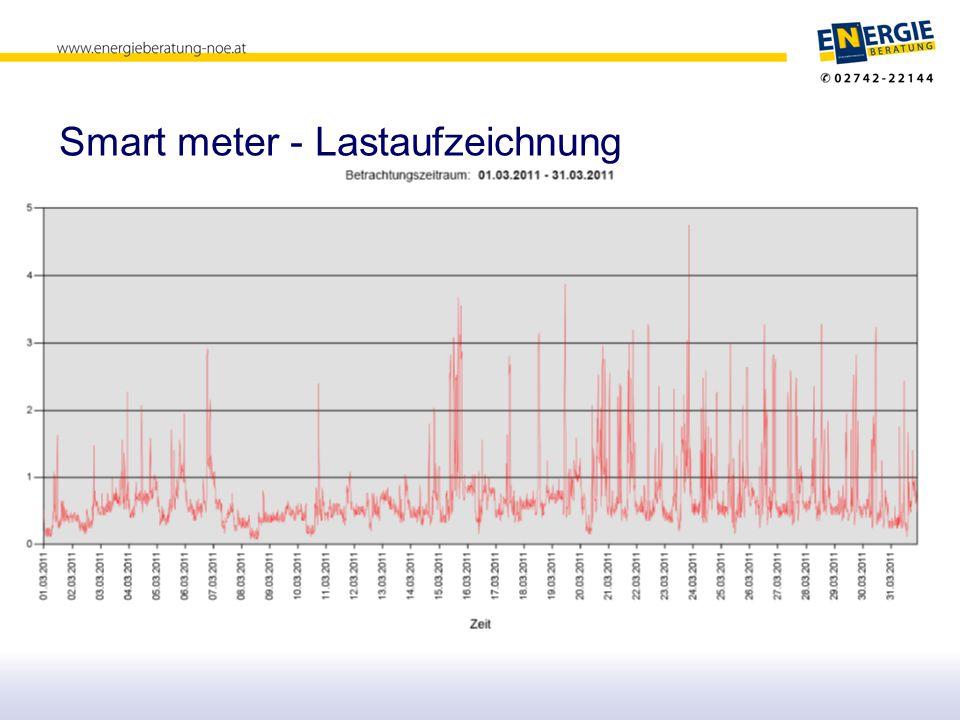 Smart meter – Grundlast und Spitzenlast in KW