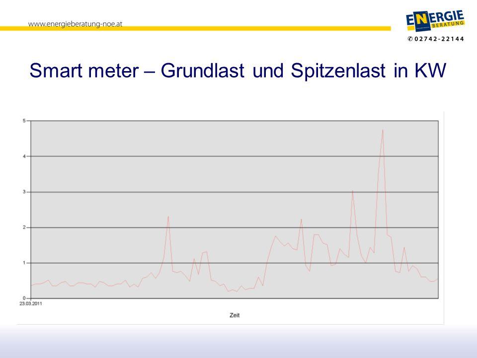 Smart meter – Tagesverbrauch in kWh