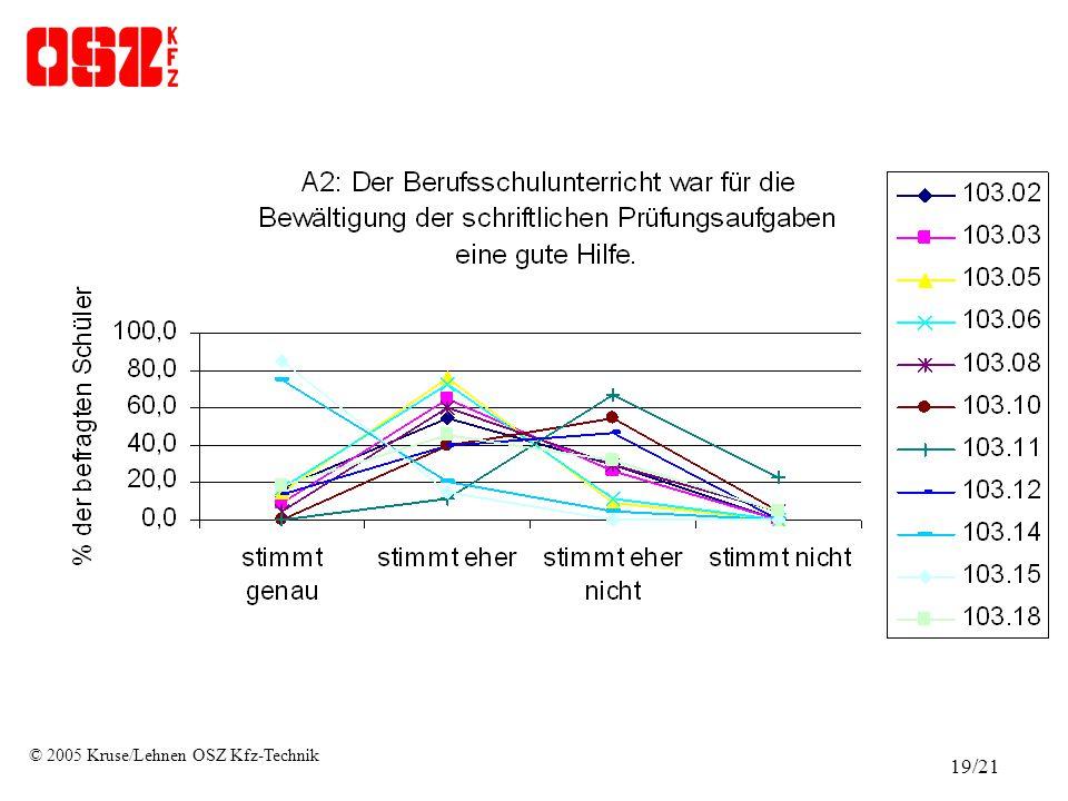 © 2005 Kruse/Lehnen OSZ Kfz-Technik 19/21