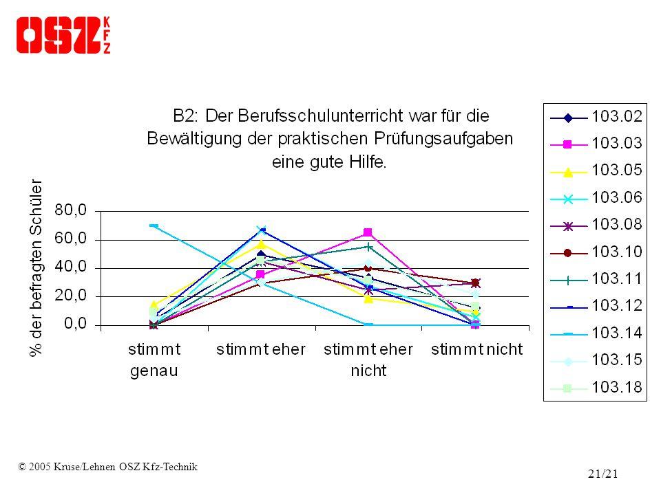 © 2005 Kruse/Lehnen OSZ Kfz-Technik 21/21