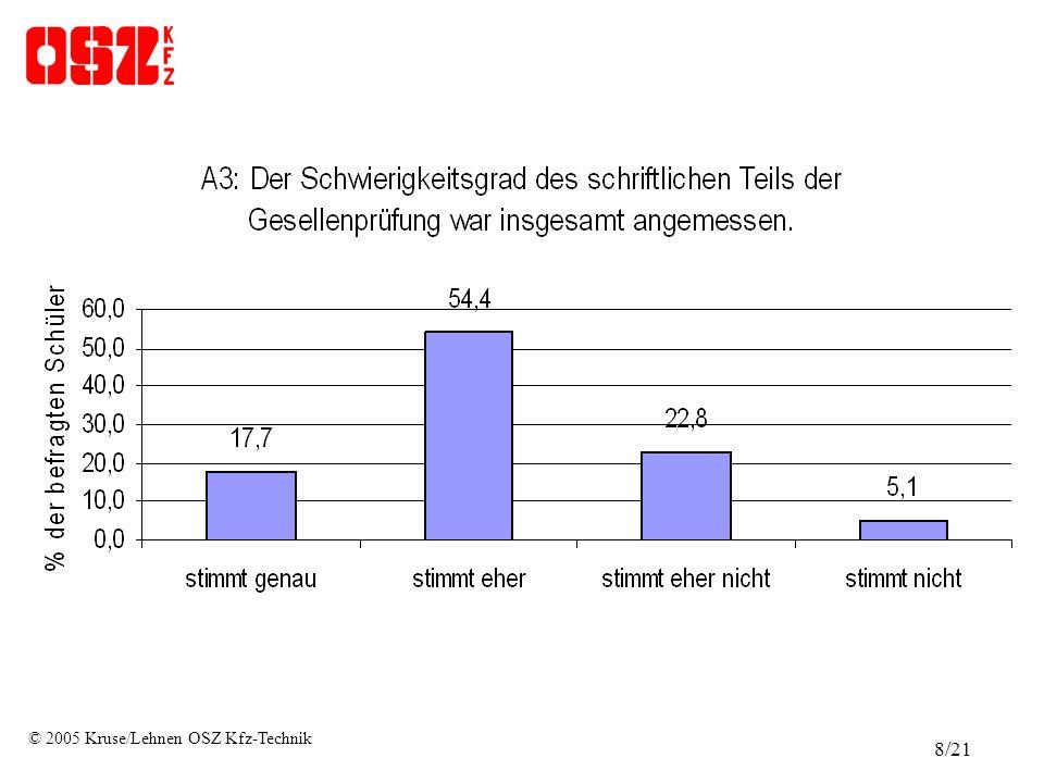 © 2005 Kruse/Lehnen OSZ Kfz-Technik 8/21